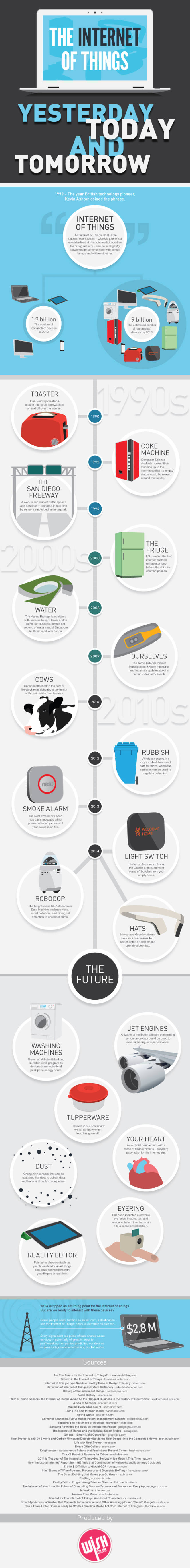 The-Internet-of-Things infographic